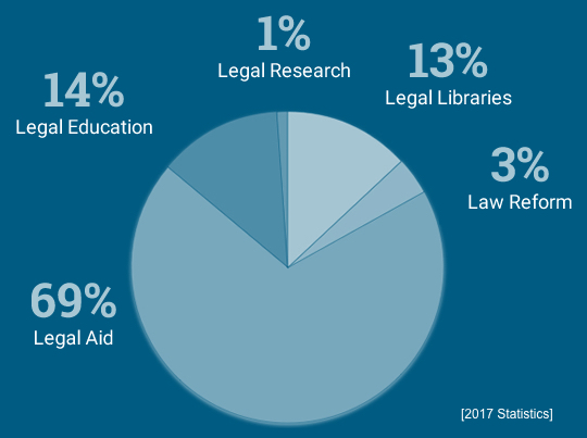 Law Foundation of BC funding in 2017